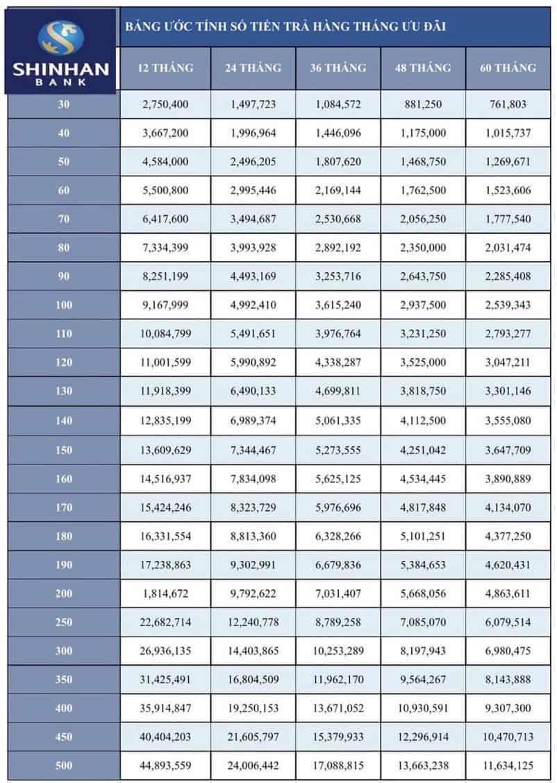 Bảng tính số tiền góp hàng tháng tại Shinhan Bank